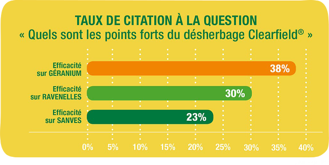 Points forts du désherbage Clearfield