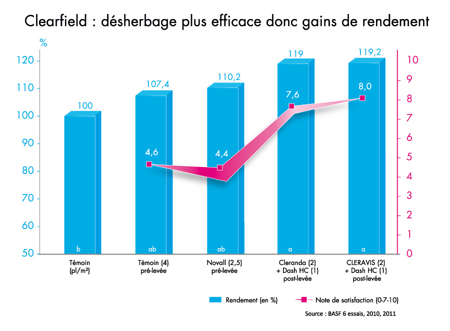 Clearfield : le désherbage efficace
