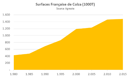 Production de colza en France