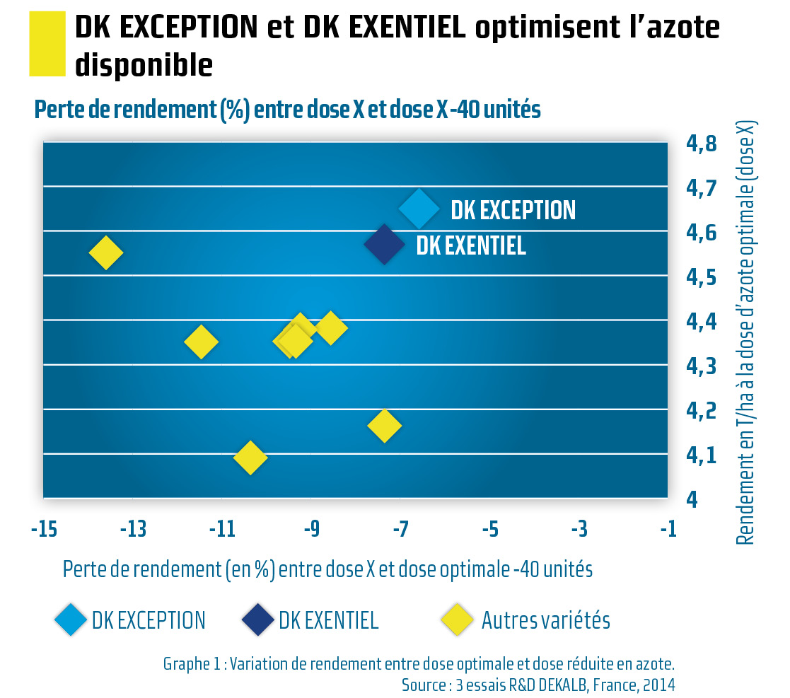 Variation de rendement entre dose optimale et dose réduite en azote